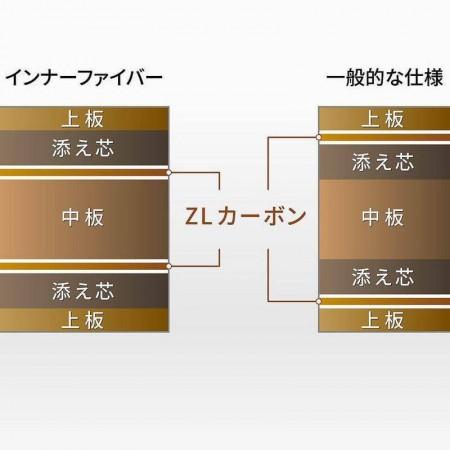 Tomokazu Harimoto Innerforce ZLC